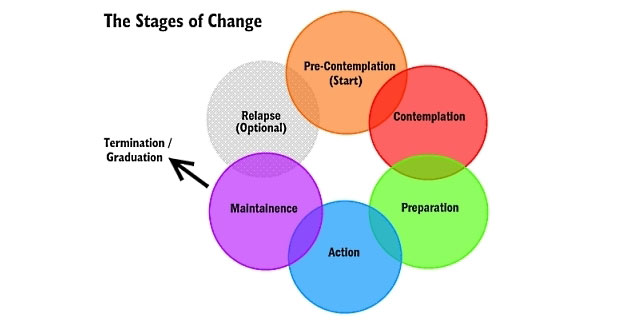 The Stages Of Change Smart Recovery